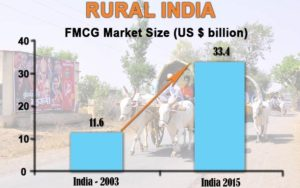rural marketing of fmcg products - fmcg companies