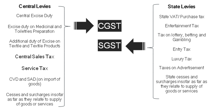 Guidance for taxpayers in relation to GST
