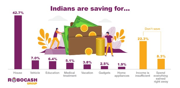 Almost 70% of Indian online borrowers save money for family plans