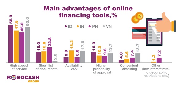 48% of Indians choose online financing tools because of higher speed