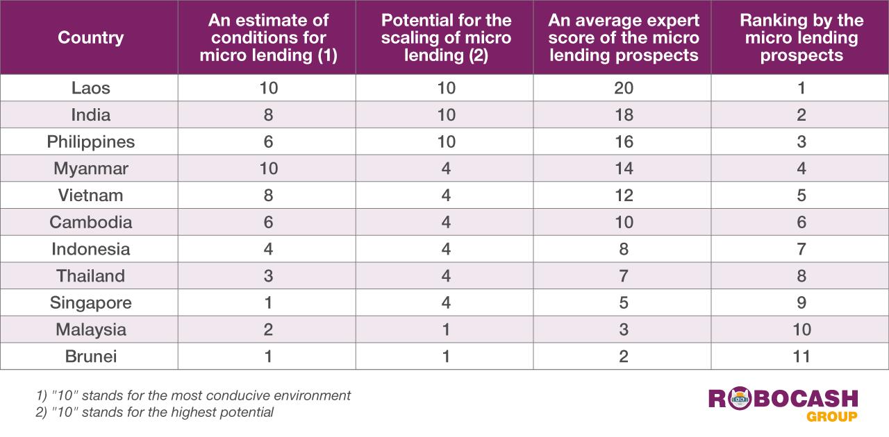 RCG Micro Consumer Lending Ranking