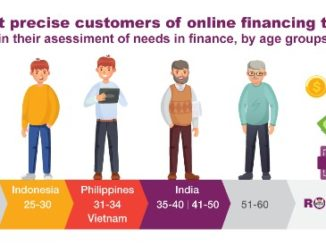 In India, Millenials and Gen X most accurately assess their finances