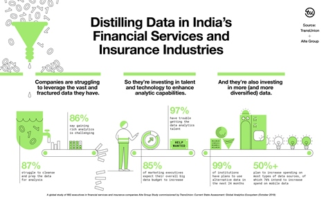 India's Financial Firms to Increase Investment in Alternative Data Sources