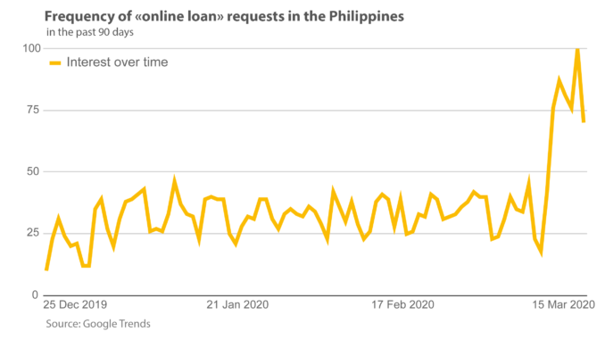 Frequency of requests in PH