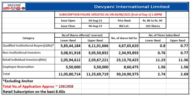Devyani International Limited Issue subscribed 2.69 times, Retail portion booked 11.36 times on day 1